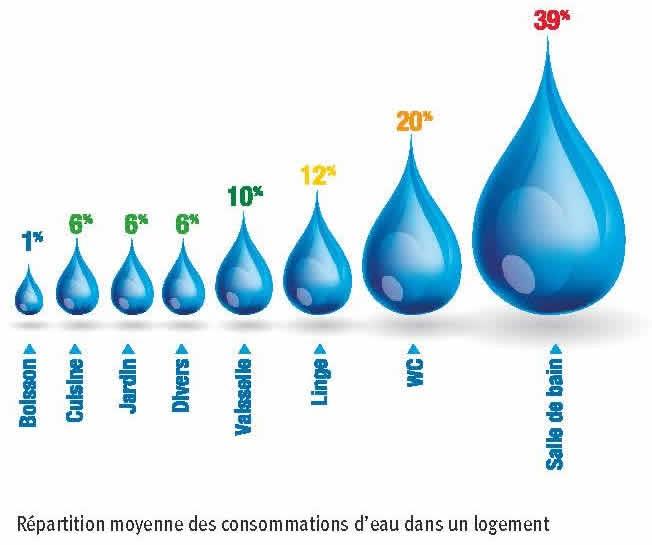 Economisons l 39 eau camping proche paris camping orne 61 - Chasse d eau qui goutte ...